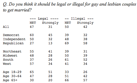 Q. Do you think it should be legal or illegal for gay and lesbian couples to get married?               --- Legal ----   -- Illegal ---              NET   Strongly   NET   Strongly All          47       31      50       42  Democrat     60       45      39       32 Independent  50       32      48       38 Republican   27       13      69       58  Northeast    55       41      39       31 Midwest      48       28      50       39 South        37       26      61       52 West         57       34      41       34  Age 18-29    65       51      33       26 Age 30-64    47       28      51       42 Age 65+      30       20      66       57